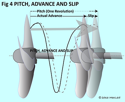 Propellers - Figure 4 - Pitch, Advance and Slip