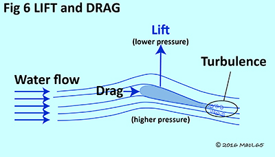 Propellers - Figure 6 - Lift and Drag