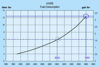 Figure 5 Fuel Consumption