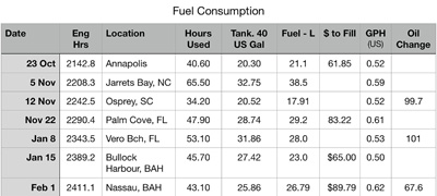 Figure 6 Fuel Log