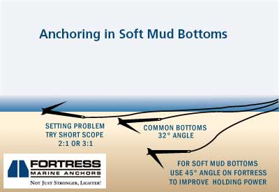 Safe Anchoring