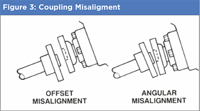 coupling misalignment